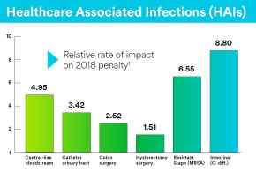 healthcare associated infections